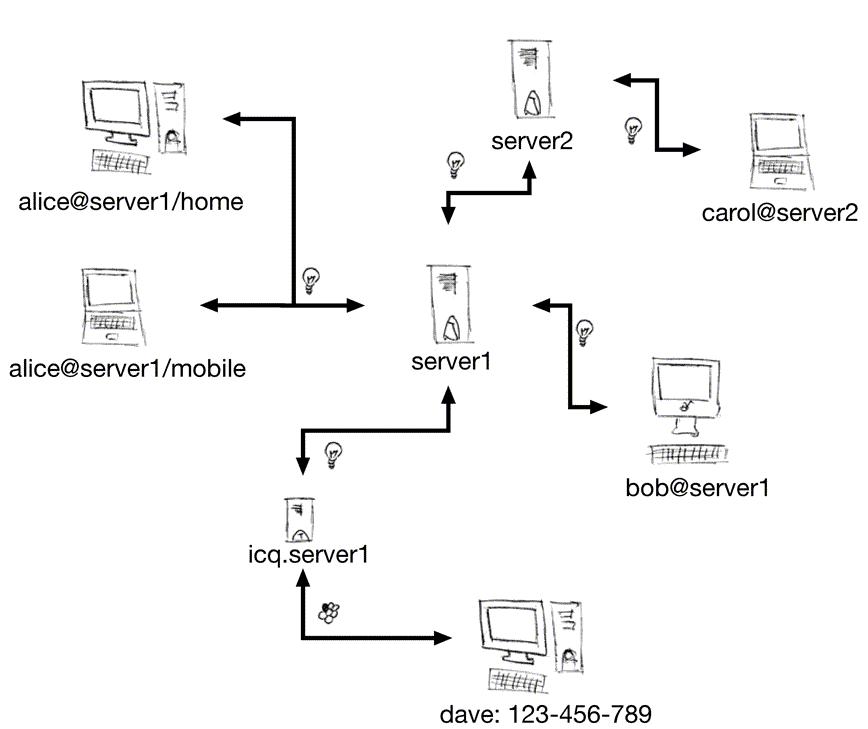 Jabber Netzwerk
